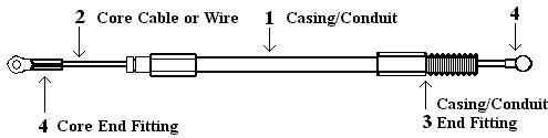Push-Pull Diagram